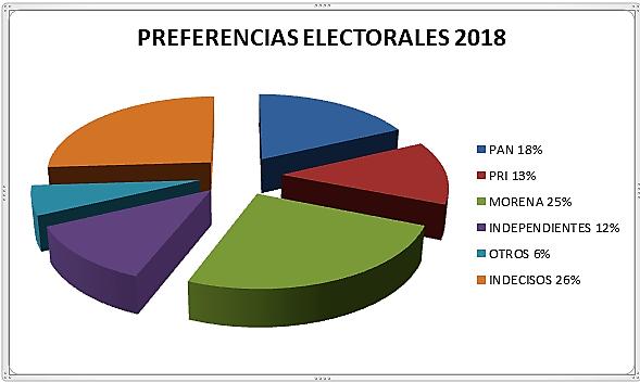 Andrés Manuel lidera las encuestas para Presidente de México 2018