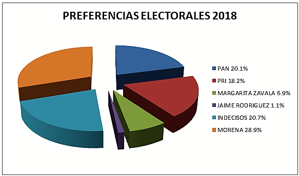 ANDRÉS MANUEL SIGUE DE LIDER EN LAS ENCUESTAS PARA PRESIDENTE DE MÉXICO 2018.