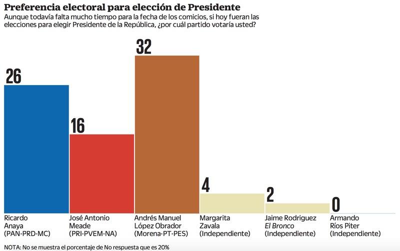 Encuesta del Universal pone a AMLO como virtual ganador de la Presidencia.